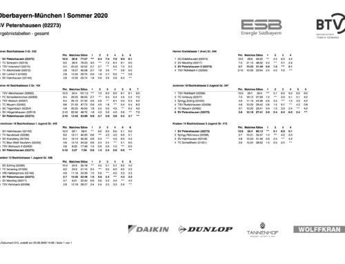 Ergebnisse Punktrunde 2020